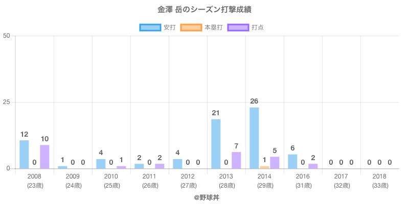 #金澤 岳のシーズン打撃成績