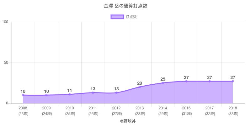 #金澤 岳の通算打点数