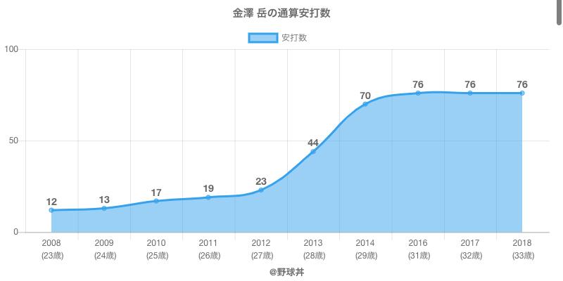 #金澤 岳の通算安打数