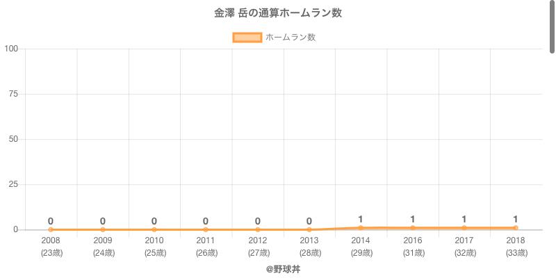 #金澤 岳の通算ホームラン数