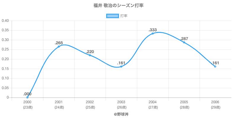 福井 敬治のシーズン打率