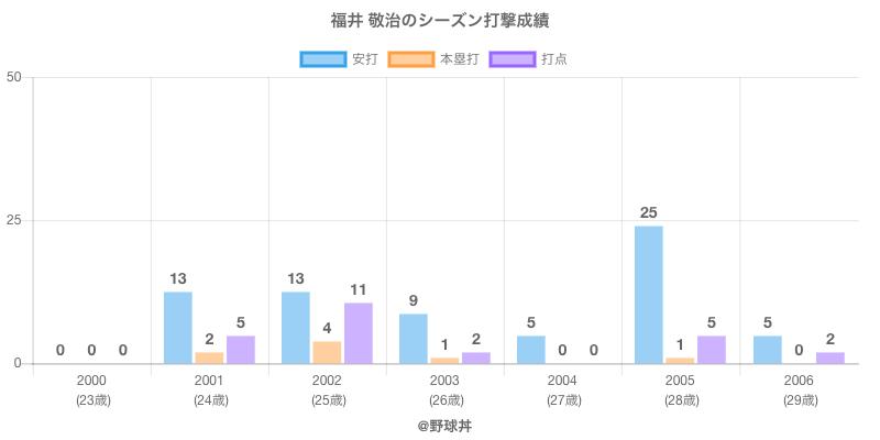 #福井 敬治のシーズン打撃成績