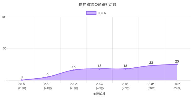 #福井 敬治の通算打点数