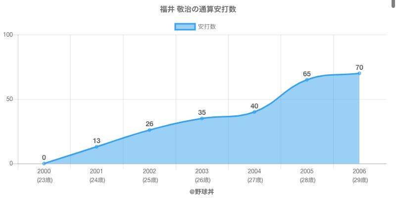 #福井 敬治の通算安打数