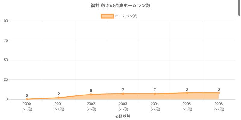 #福井 敬治の通算ホームラン数