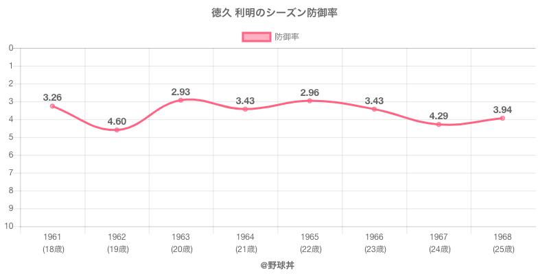 徳久 利明のシーズン防御率