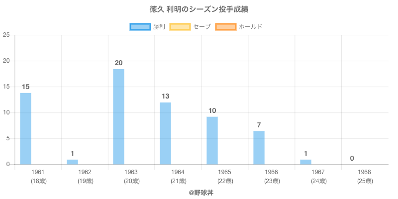 #徳久 利明のシーズン投手成績