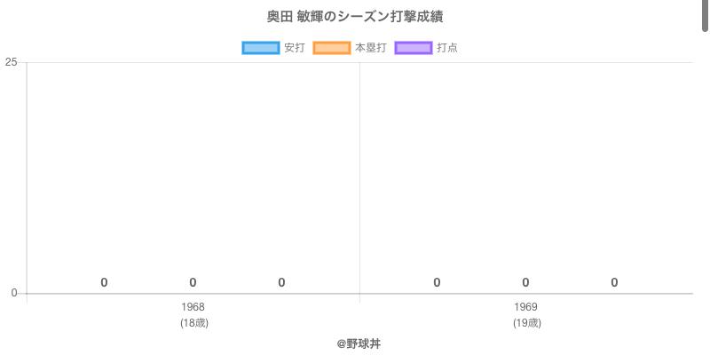 #奥田 敏輝のシーズン打撃成績