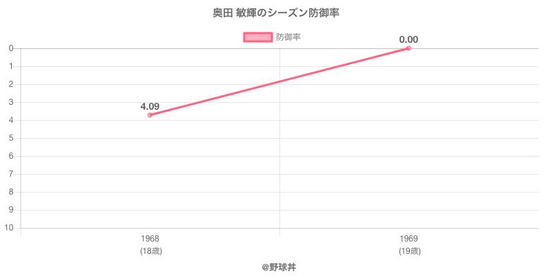 奥田 敏輝のシーズン防御率
