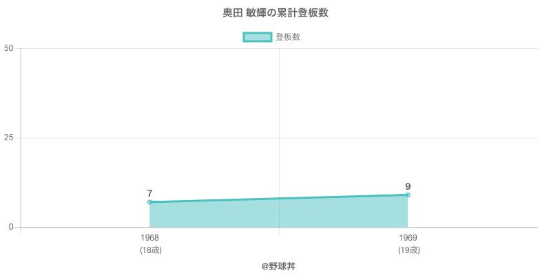 #奥田 敏輝の累計登板数