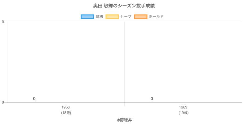 #奥田 敏輝のシーズン投手成績