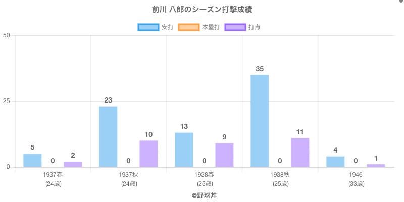 #前川 八郎のシーズン打撃成績