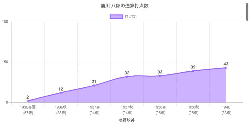 #前川 八郎の通算打点数