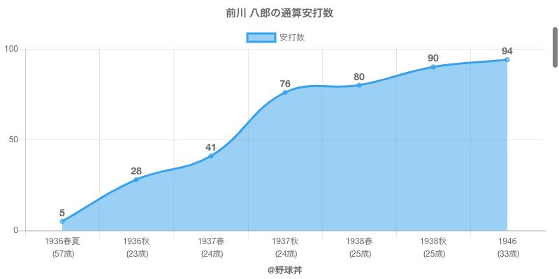 #前川 八郎の通算安打数