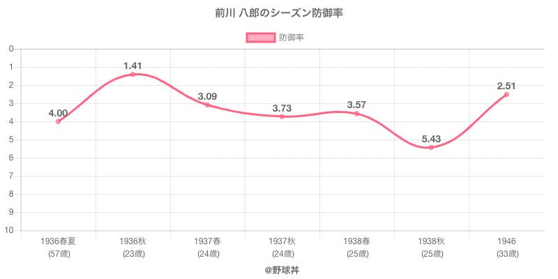 前川 八郎のシーズン防御率