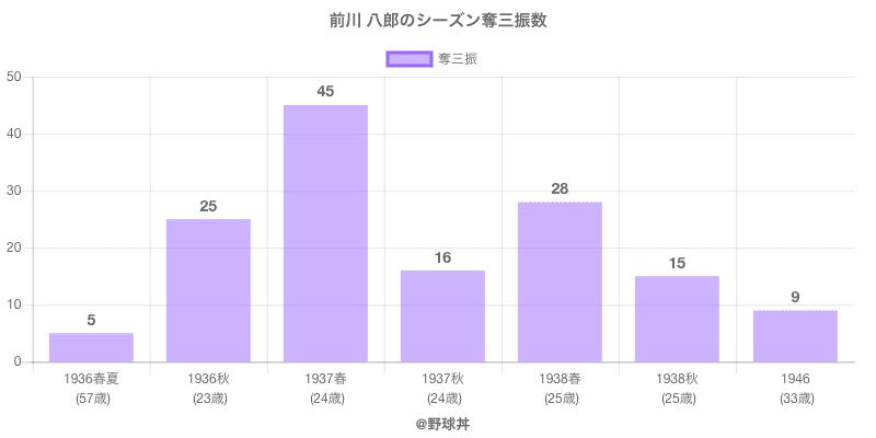 #前川 八郎のシーズン奪三振数