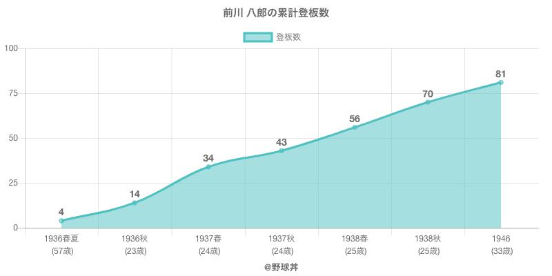 #前川 八郎の累計登板数