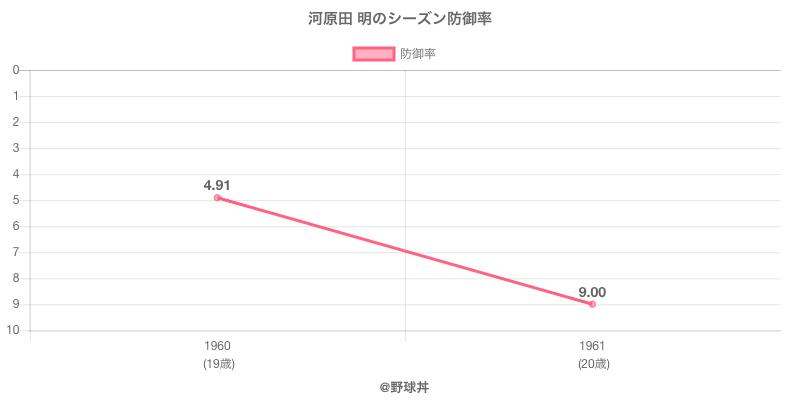 河原田 明のシーズン防御率