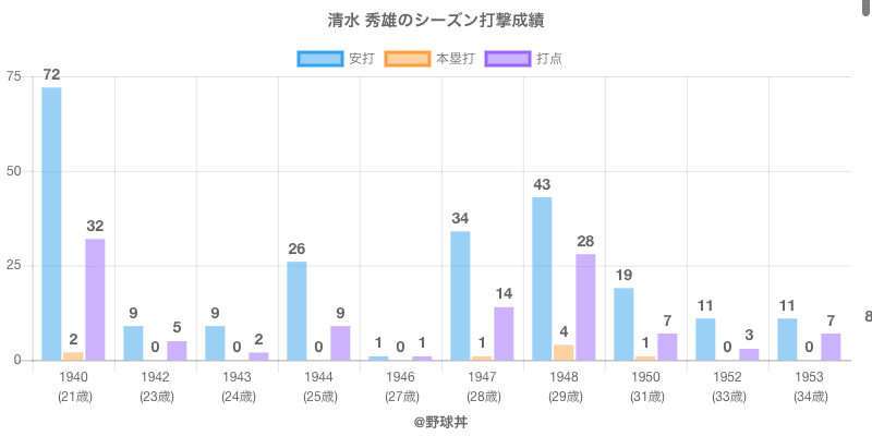 #清水 秀雄のシーズン打撃成績