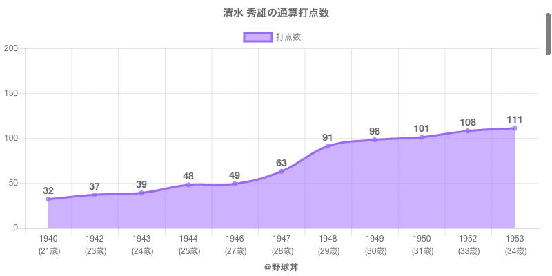#清水 秀雄の通算打点数