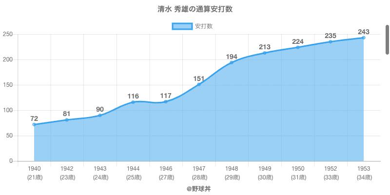 #清水 秀雄の通算安打数