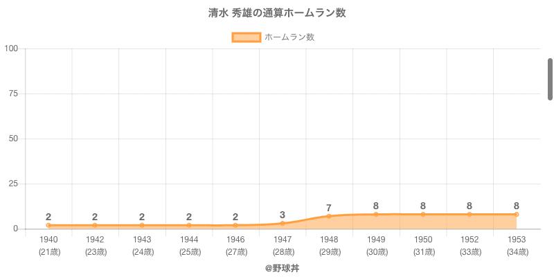 #清水 秀雄の通算ホームラン数