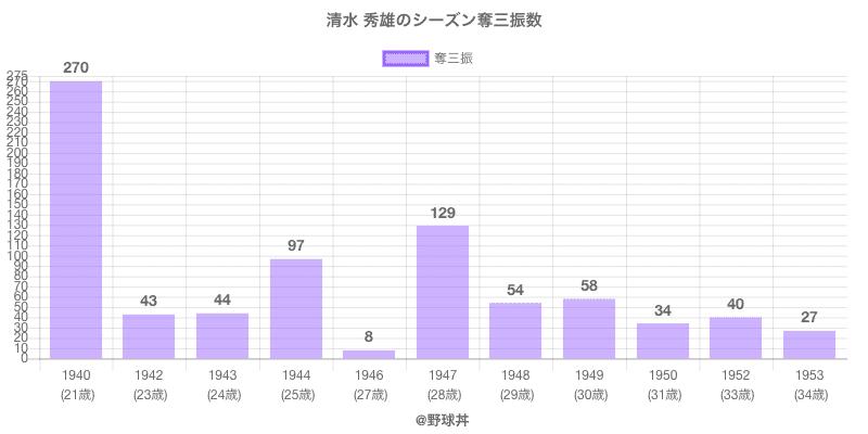 #清水 秀雄のシーズン奪三振数