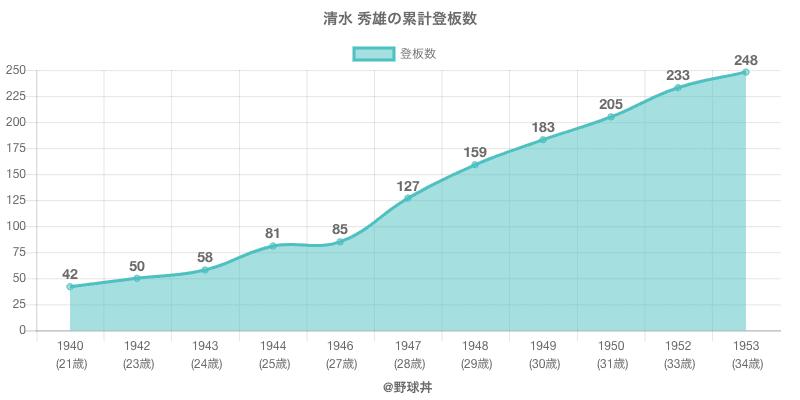 #清水 秀雄の累計登板数