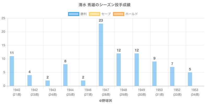 #清水 秀雄のシーズン投手成績