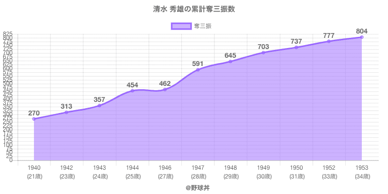 #清水 秀雄の累計奪三振数