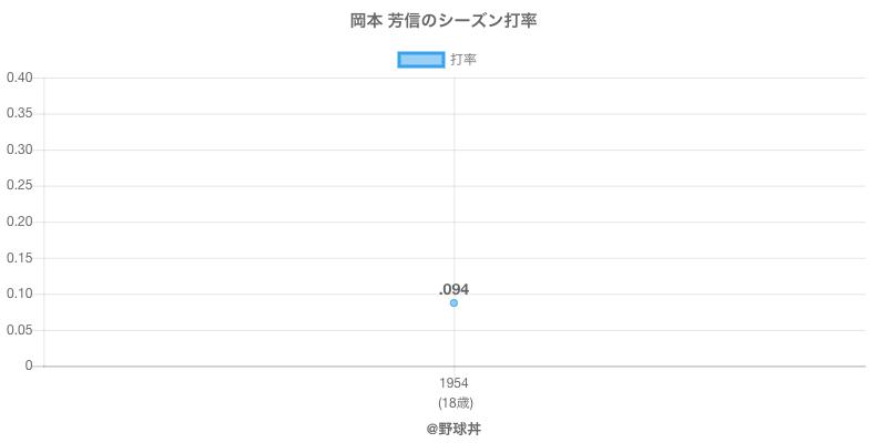 岡本 芳信のシーズン打率