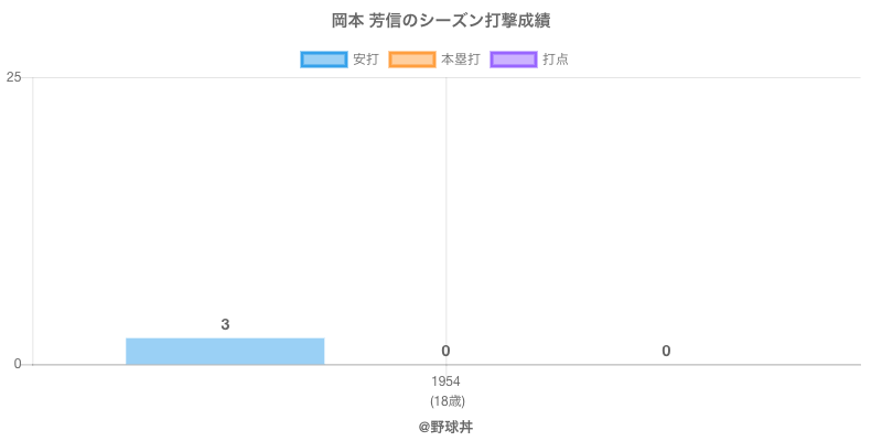 #岡本 芳信のシーズン打撃成績