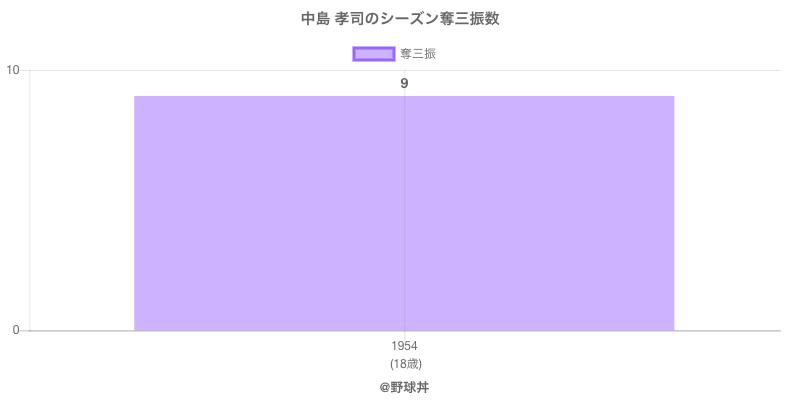 #中島 孝司のシーズン奪三振数