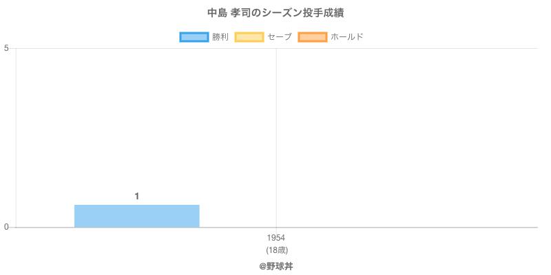 #中島 孝司のシーズン投手成績