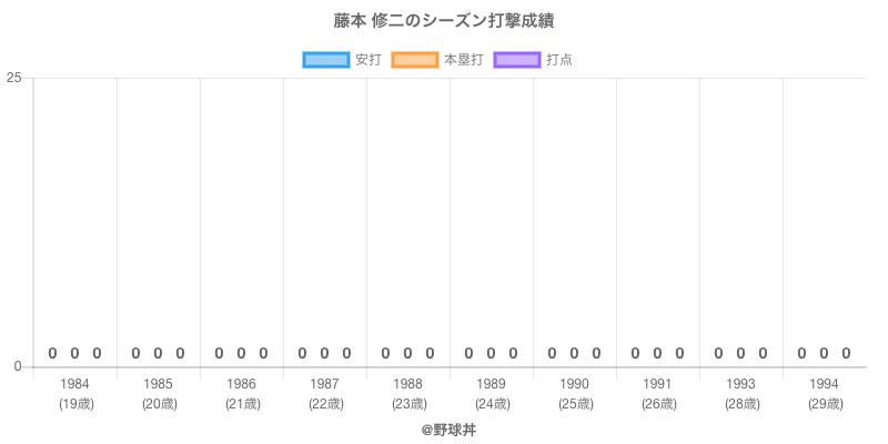 #藤本 修二のシーズン打撃成績