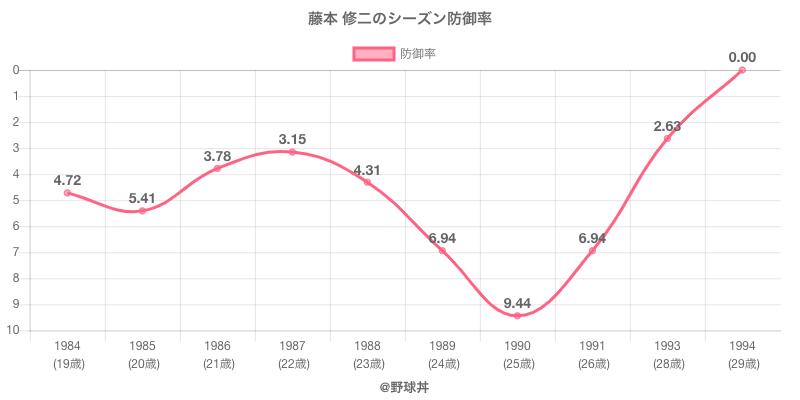 藤本 修二のシーズン防御率