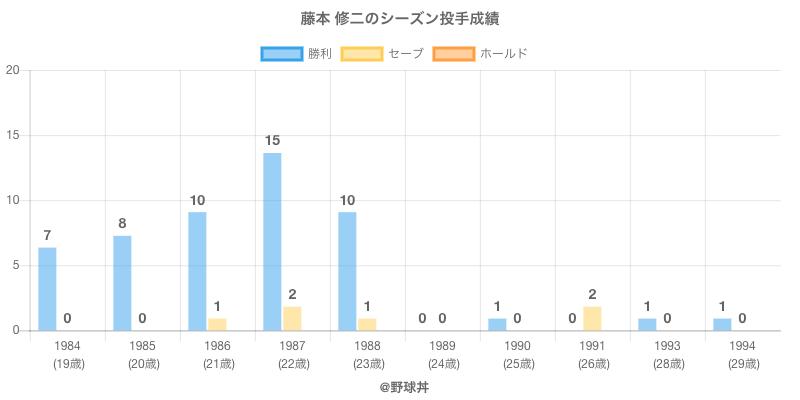 #藤本 修二のシーズン投手成績
