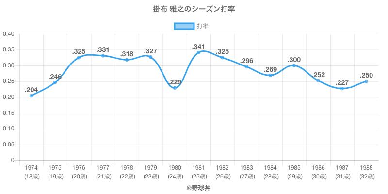 掛布 雅之のシーズン打率