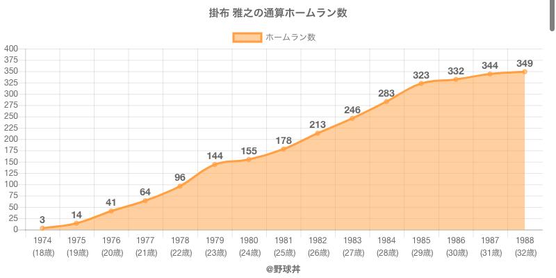 #掛布 雅之の通算ホームラン数
