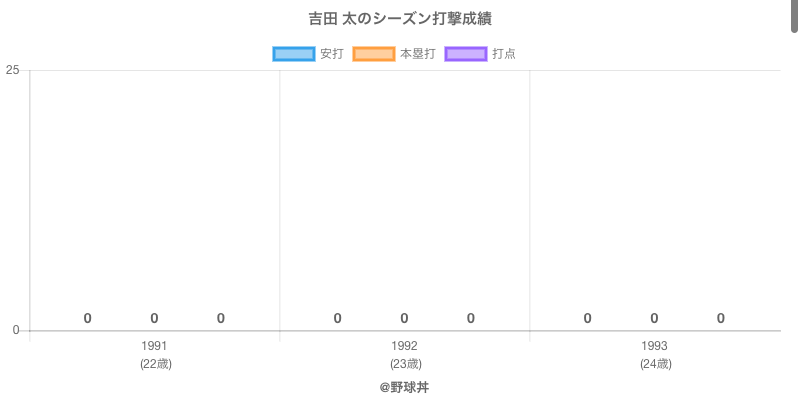 #吉田 太のシーズン打撃成績