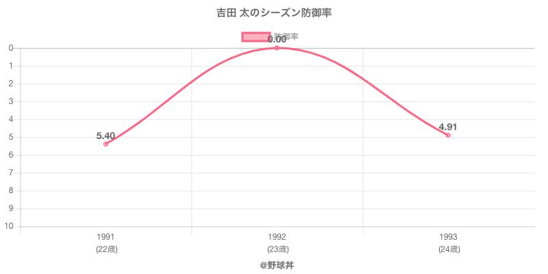 吉田 太のシーズン防御率