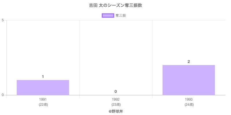 #吉田 太のシーズン奪三振数