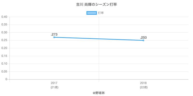 吉川 尚輝のシーズン打率