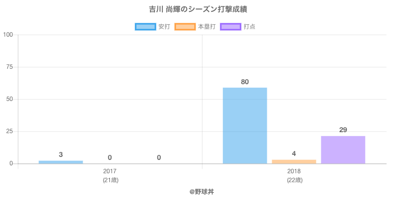 #吉川 尚輝のシーズン打撃成績