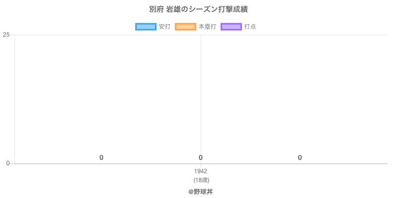 #別府 岩雄のシーズン打撃成績