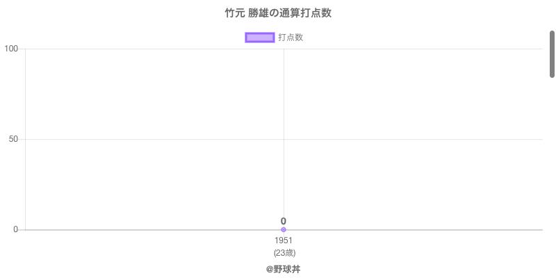 #竹元 勝雄の通算打点数