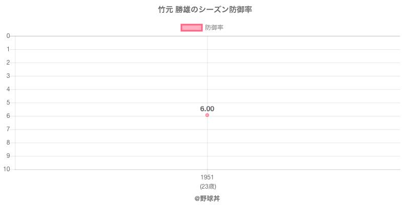 竹元 勝雄のシーズン防御率