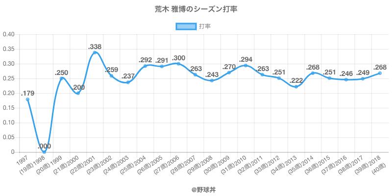 荒木 雅博のシーズン打率