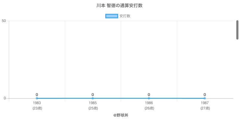 #川本 智徳の通算安打数