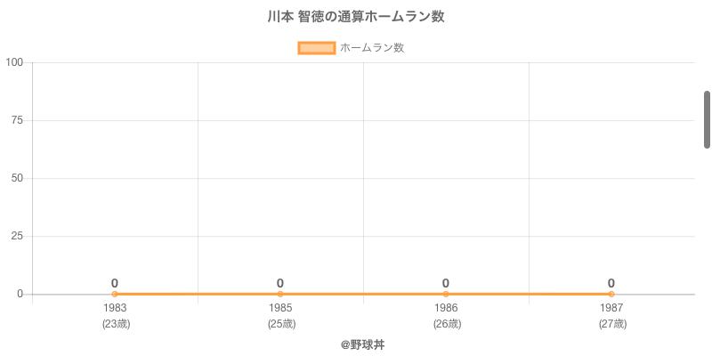 #川本 智徳の通算ホームラン数